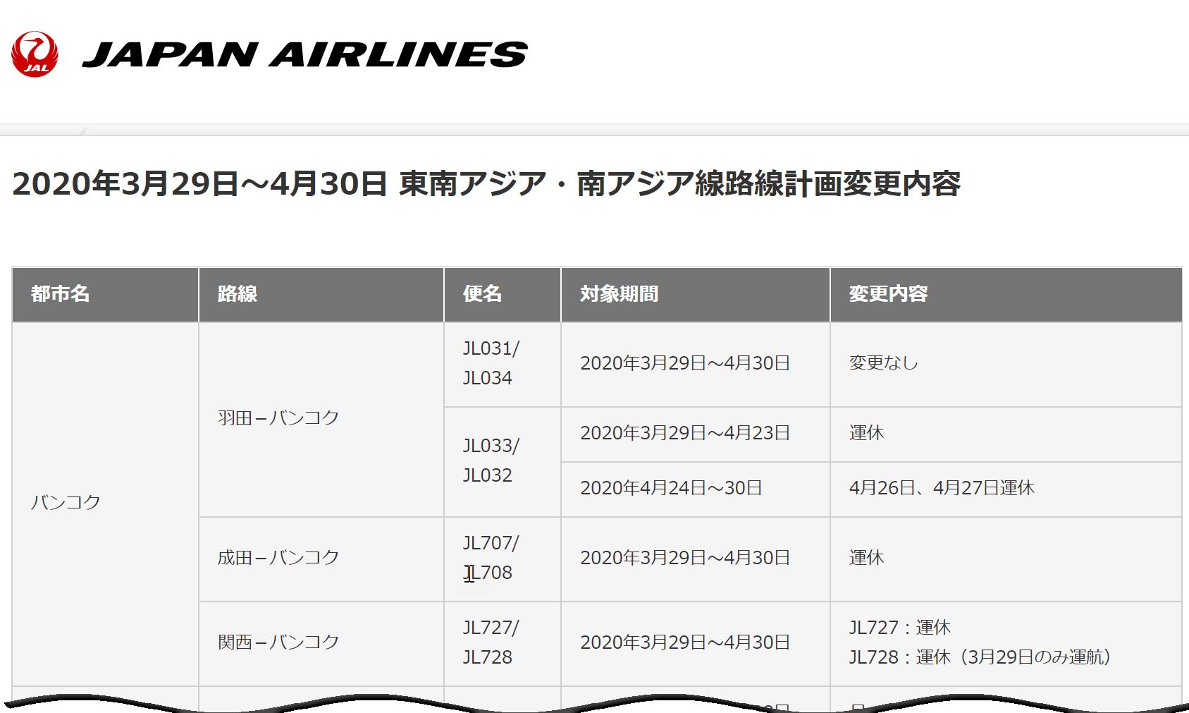 JAL 新型コロナウイルスの影響に伴う3月および4月 国際線 路線・便数計画の一部変更について(追加分⑭