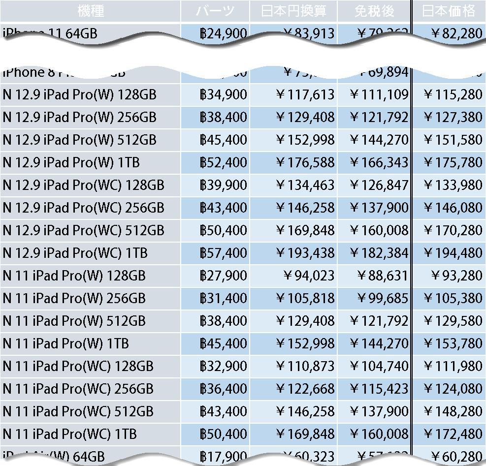 タイでの iPad 価格