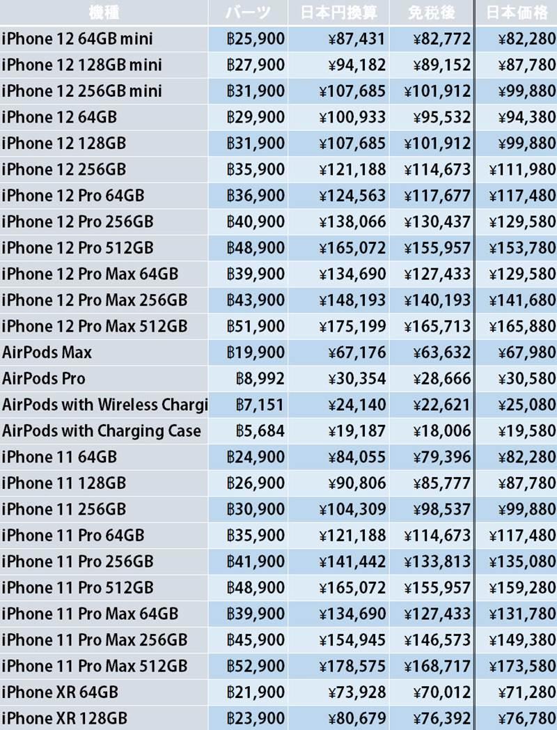 タイでのApple製品価格