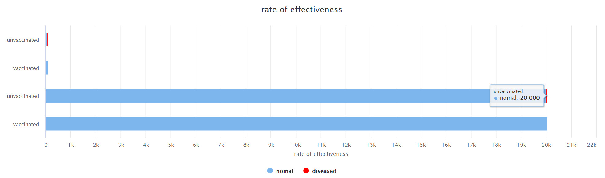 rate of effectiveness